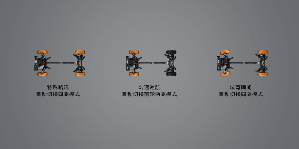4×4-i智能四驱系统