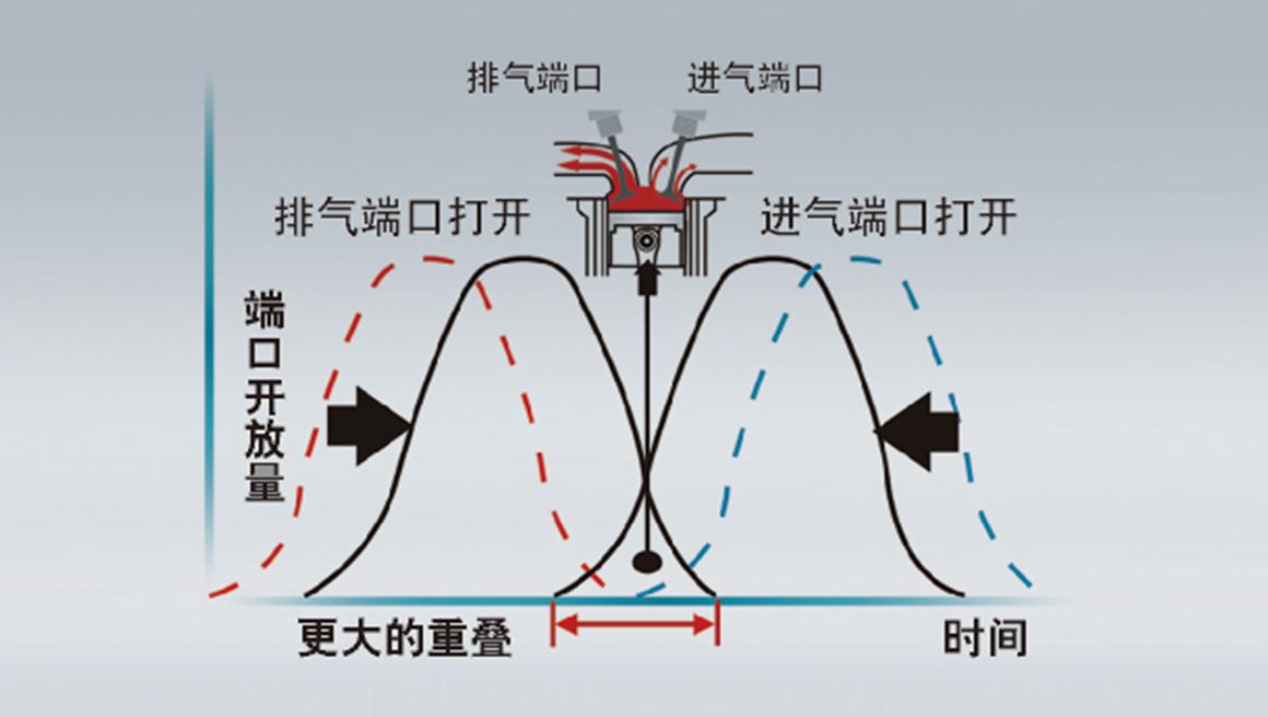 双C-VTC连续可变气门正时智能控制原理