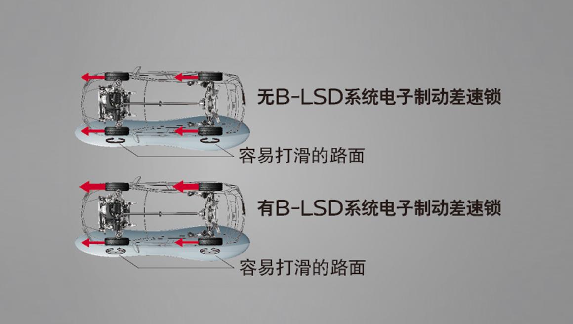 B-LSD电子制动差速锁